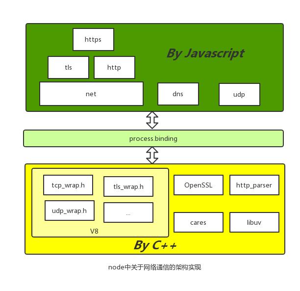 node 网络